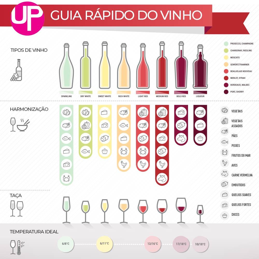 guia rápido do vinho